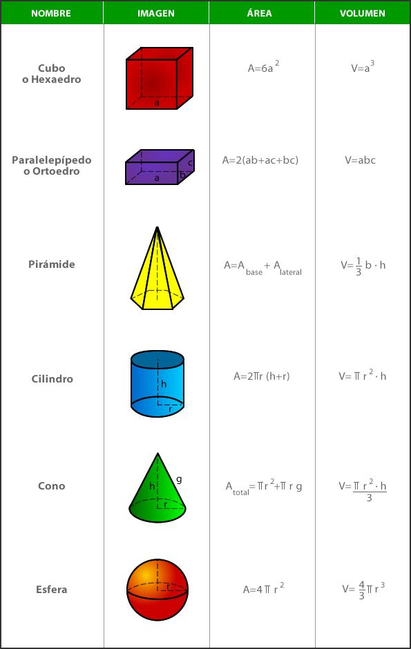 Demostración de las fórmulas de área y volumen mediante integrales