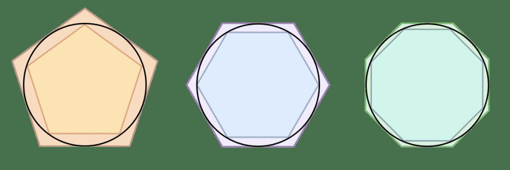 Método exhaustivo (Compresión) empleado por Arquímedes.