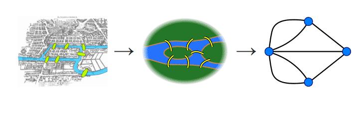 Representando regiones y puentes como puntos y líneas