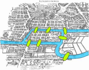 Puentes de Königsberg
