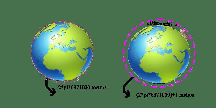La paradoja de la cuerda y el conejo 1