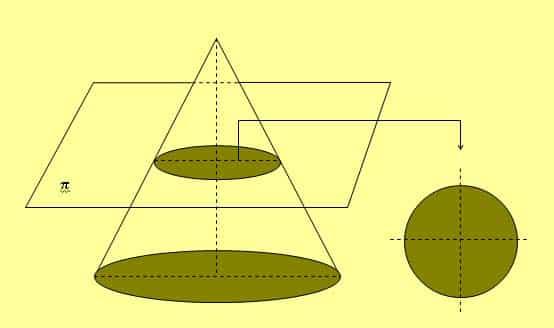Circunferencia cono