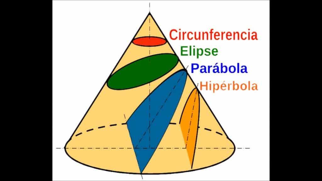 Diferentes cónicas producidas por el corte de un cono por un plano