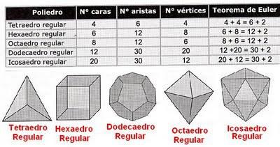 Teorema aplicado a varios poliedros