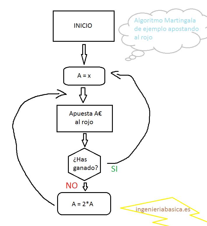 Algoritmo Martingala