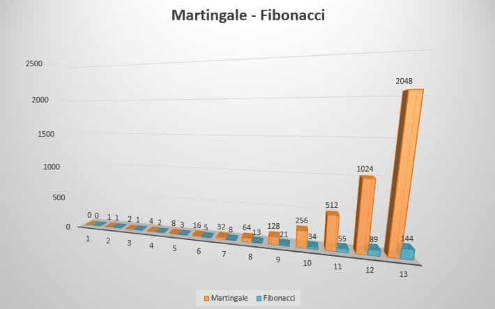 Martingala vs Fibonacci