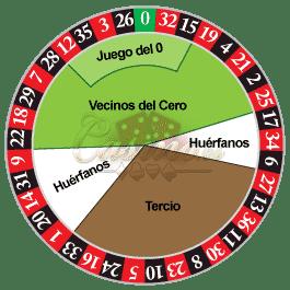 La Ruleta. Toda la información. Métodos matemáticos para las apuestas 1