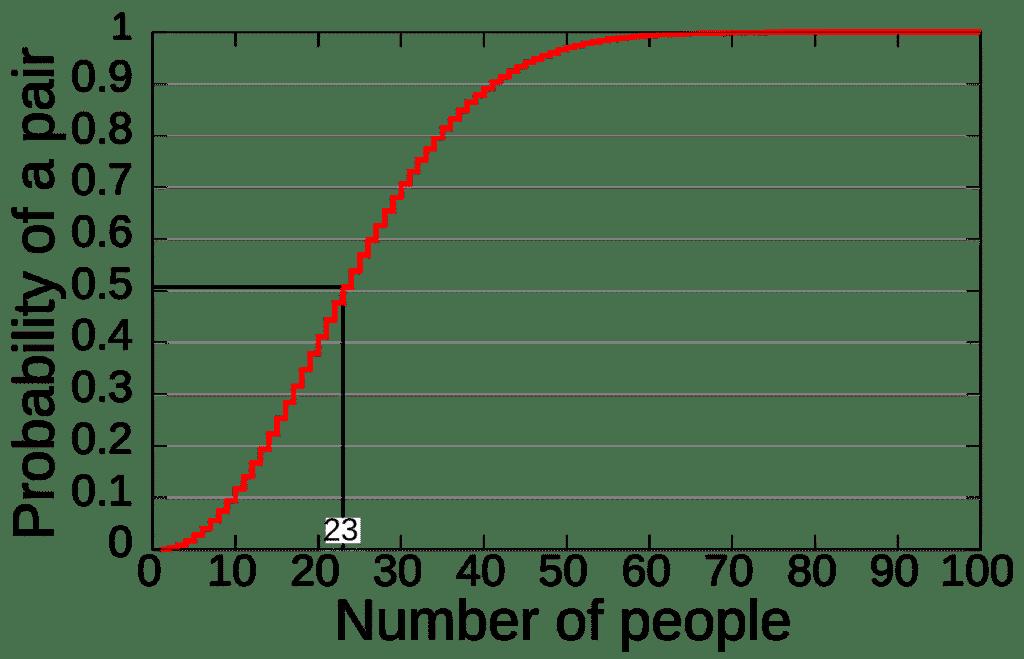 Gráfica probabilidad en la paradoja del cumpleaños