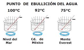 Agua ebullición a diferentes alturas