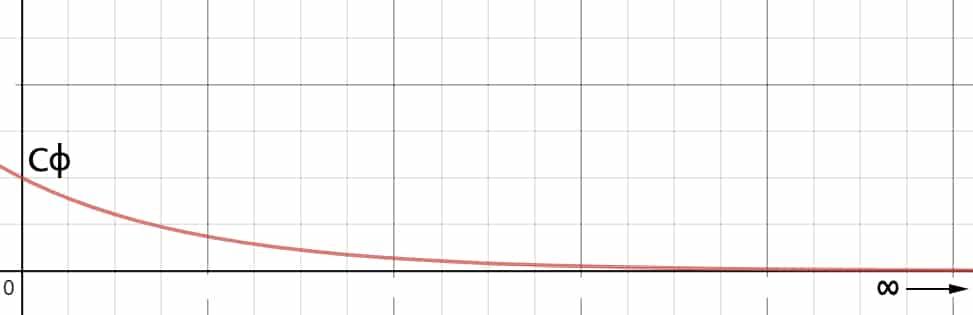 Gráfica de Mφ con respecto al tiempo