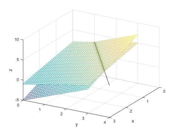 ¿Por qué cojea la mesa? Explicación matemática 1