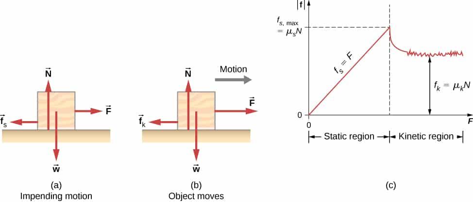 Fricción estática y dinámica