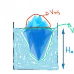 Si se derrite el hielo, ¿Aumenta el nivel de agua? Demostración matemática