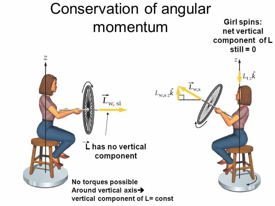 Conservación del momento angular