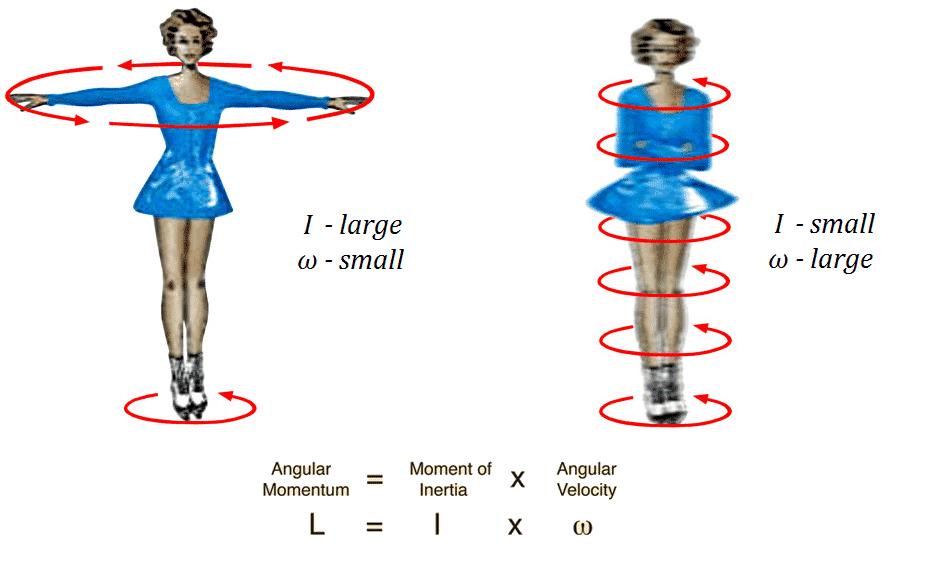 Variación de velocidad angular en función del momento de inercia