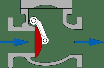 Mecanismo de una valvula inidireccional