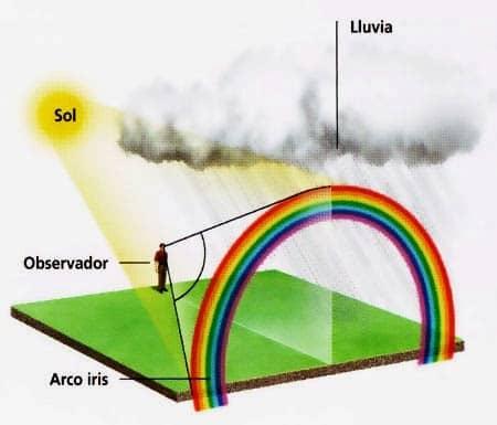 Formación gráfica de un arcoiris