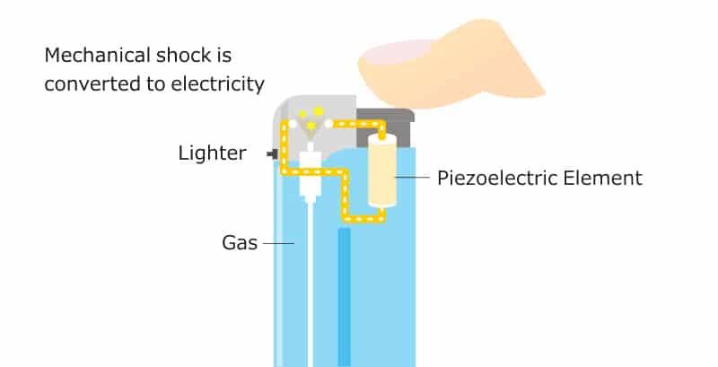 Portada efecto piezoeléctrico