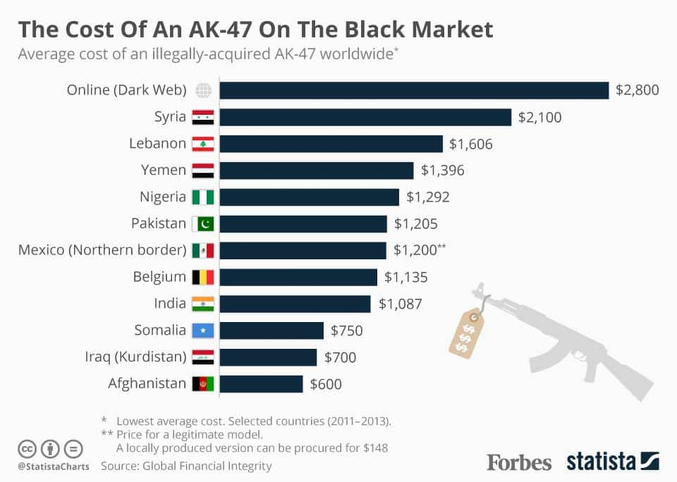 Precios del AK-47 en el mercado negro de distintos países