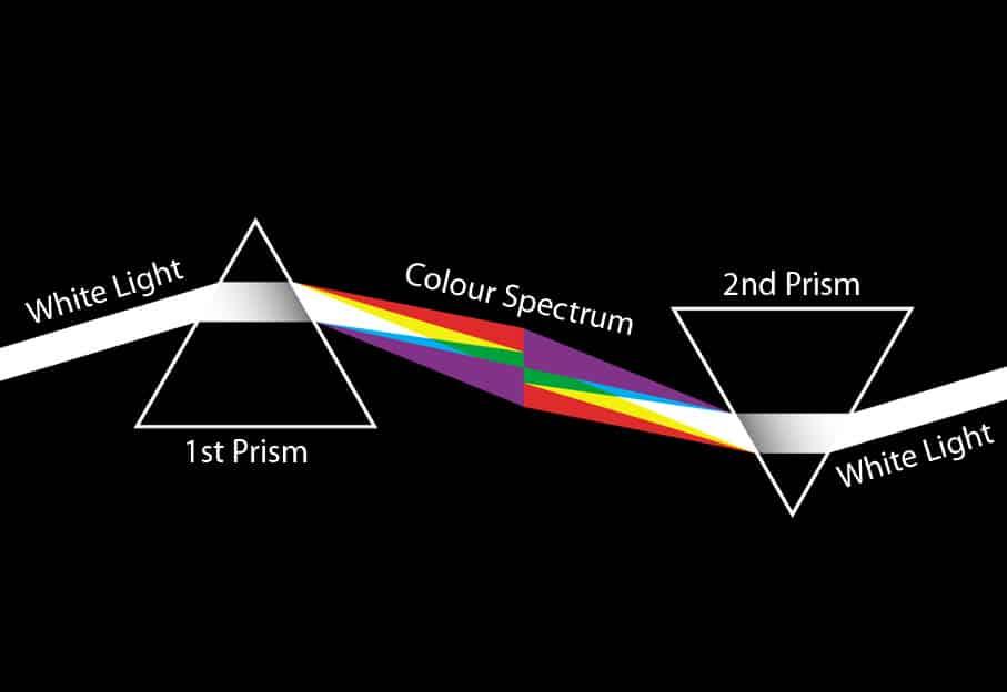 Dos prismas de Newton conectados que descomponen y unen los colores