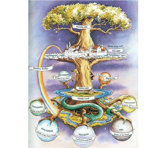 Ilustración de los mundos según la mitología nórdica con el Bifrost