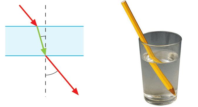 Refracción de la luz en agua