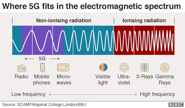 5G en espectro electromagnético