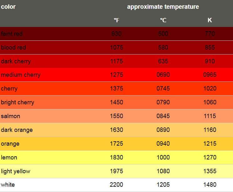 Tabla con olor asociado a cada temperatura