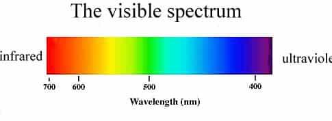 Luz visible espectro