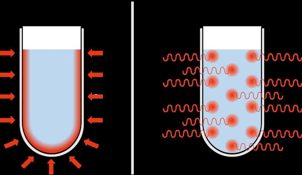 Líquido calentado por conducción vs microondas