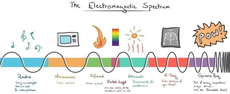 Portada Espectro Electromagnetico