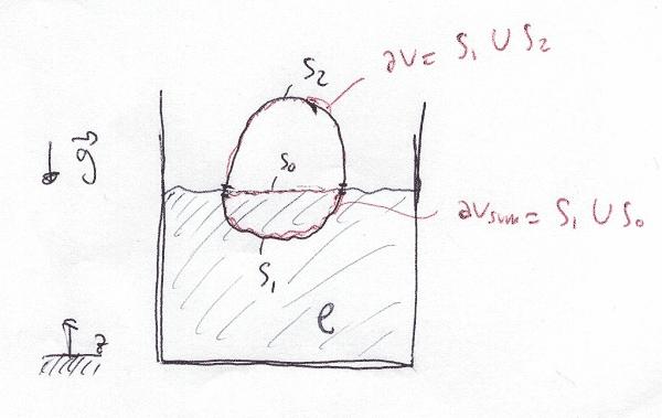 Cuerpo sumergido en agua arquímedes