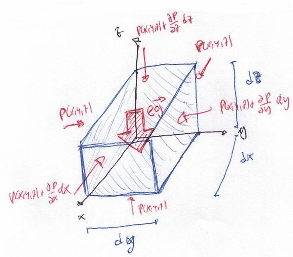 Volumen infinitesimal de fluido
