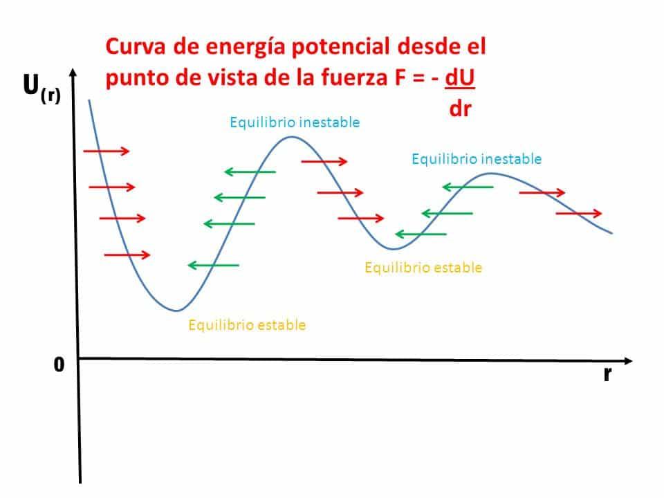 Curva energía potencial equilibrios estable e inestable