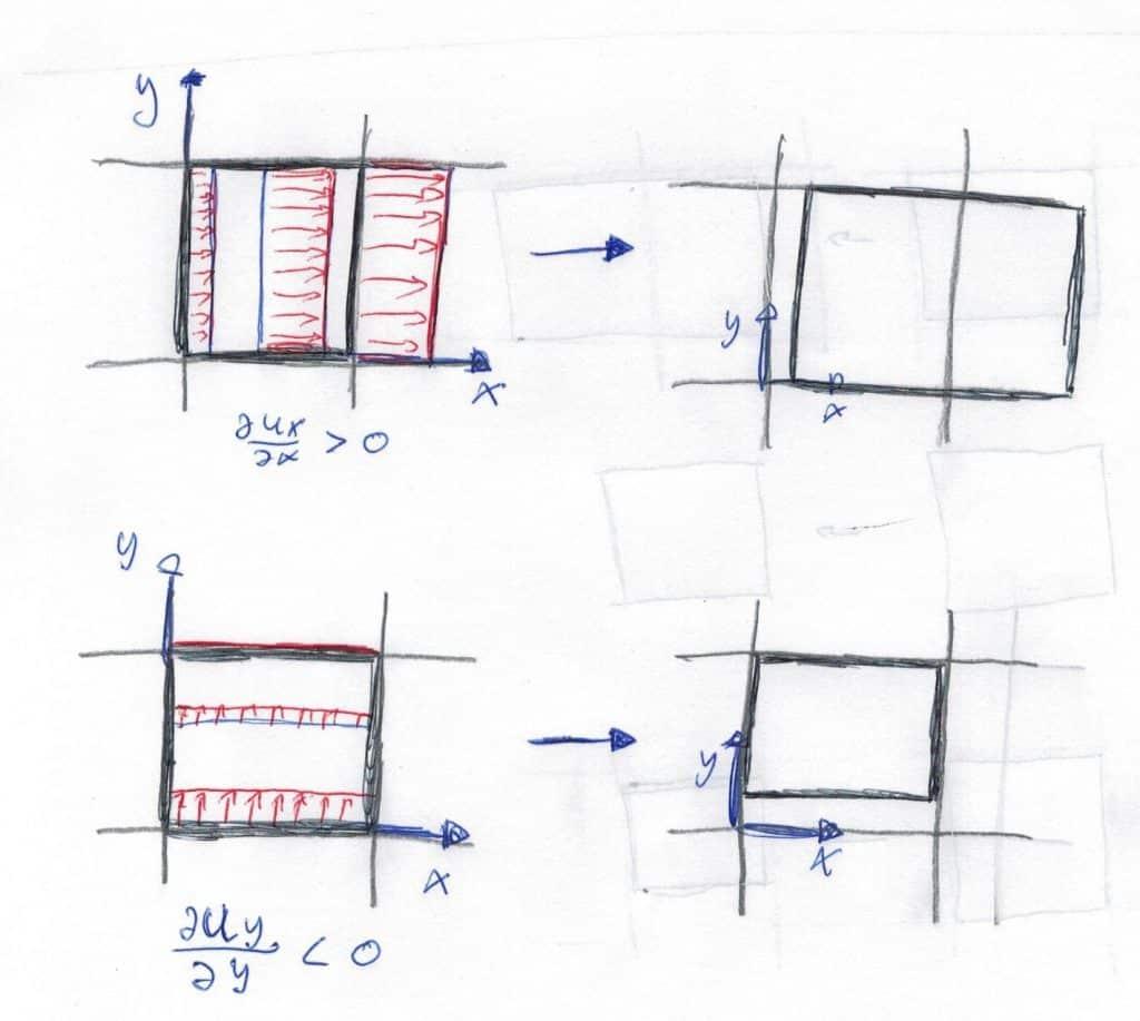 Deformación lineal de un cuadrado