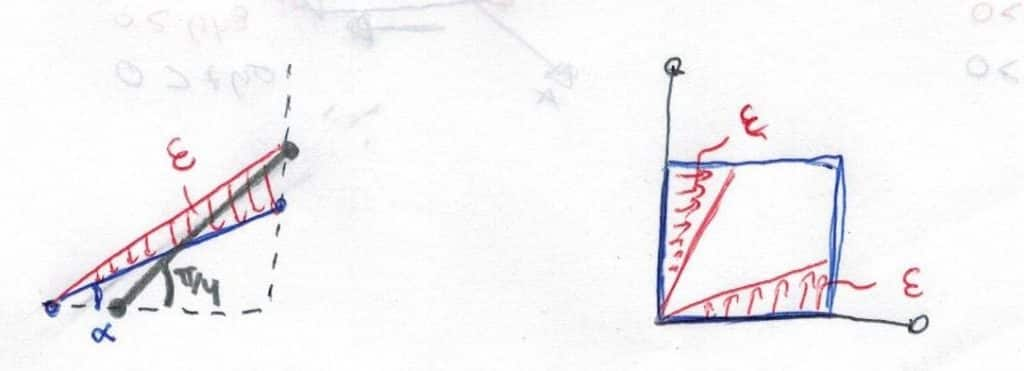 Deformación angular del cuadrado