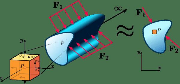 Aproximación a deformación plana de cilindro muy largo