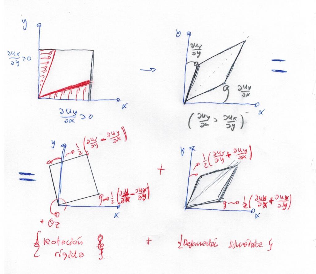 Deformación angular de un cuadrado
