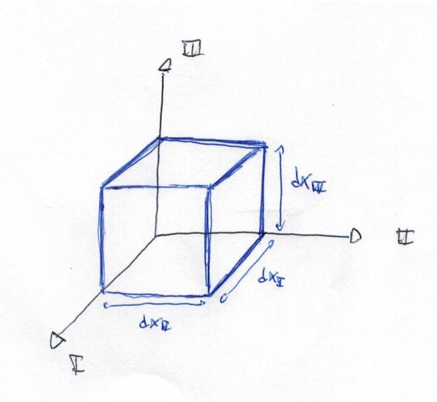 Deformación volumétrica de un cubo