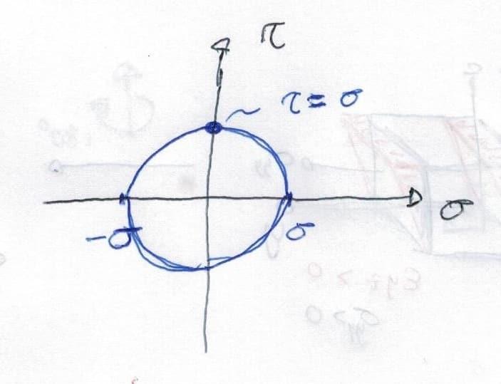 Círculo de Mohr con tangencial puro
