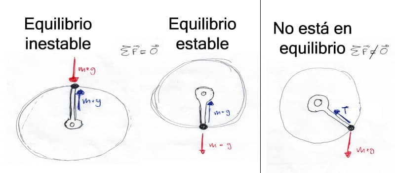 Posiciones de equilibrio estable e inestable de un péndulo