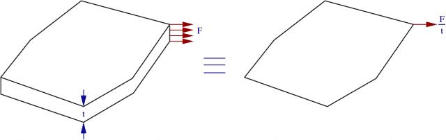 Aproximación a tensiónplana de placa plana fina