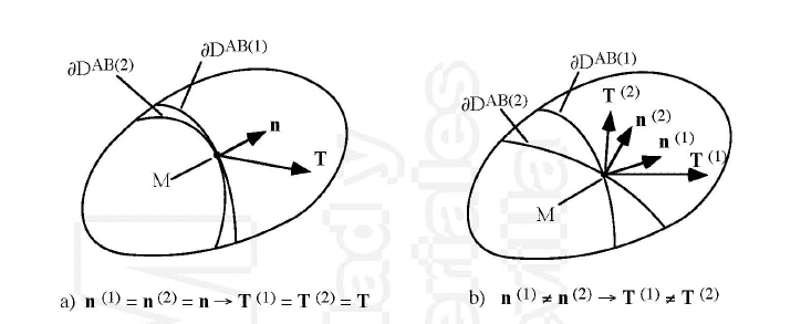 Foto mostrando que tensiones en el mismo punto pero asociadas a distintas normales tienen distinta orientación.