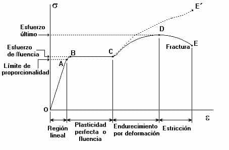 Curva tensión-deformación del ensayo de tracción