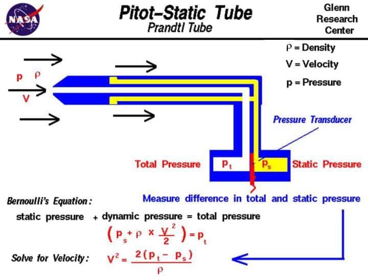 Tubo de Pitot que calcula la velocidad empleando Bernoulli