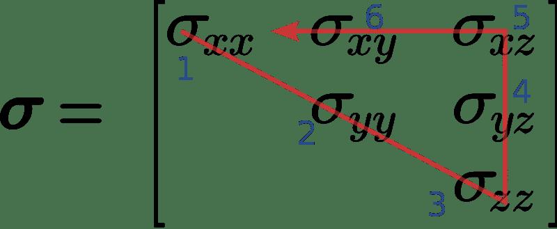 notación de Voigt