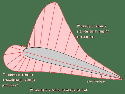 Perfil de ala con distribución de presiones