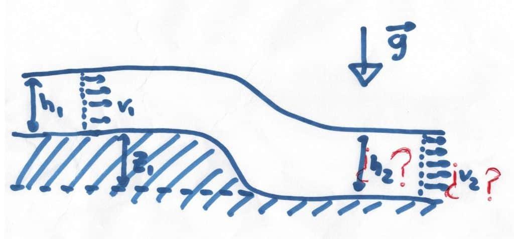 Presentación problema flujo sobre obstáculo