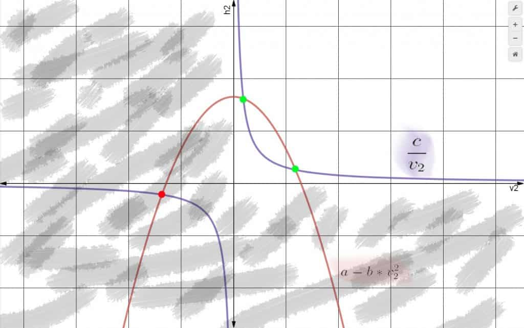Gráfica soluciones flujo tras obstáculo