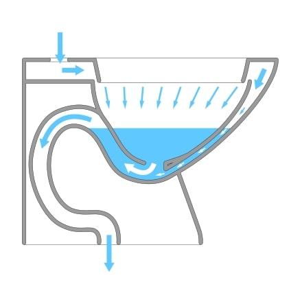 Sifón en un váter